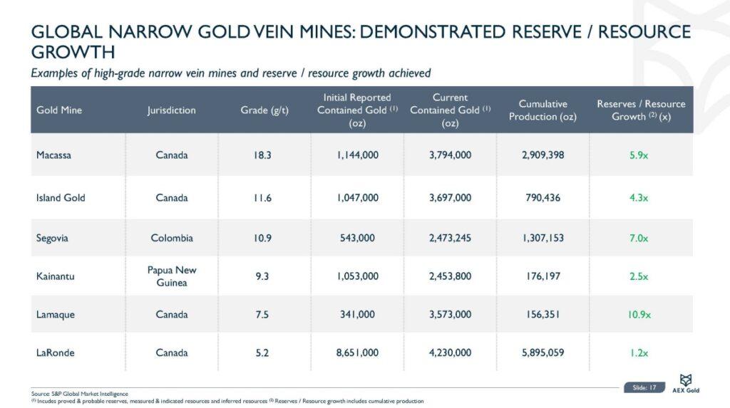 Aex Gold Corporate Presentation Nov 20 Page 17