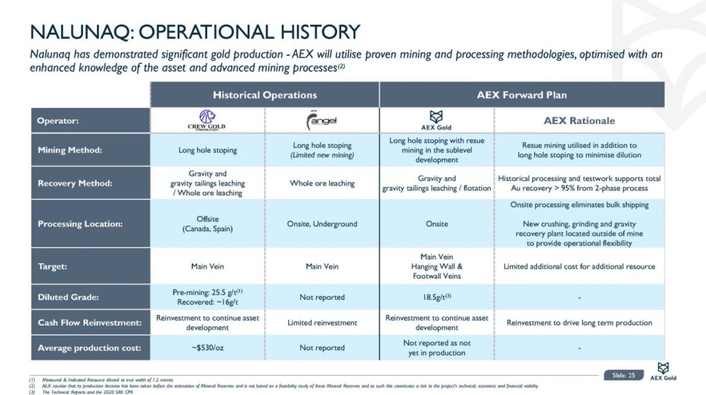 Aex Gold Corporate Presentation Nov 20 Page 25