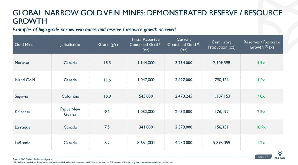 Aex Gold Corporate Presentation Feb 21 Final Page 17