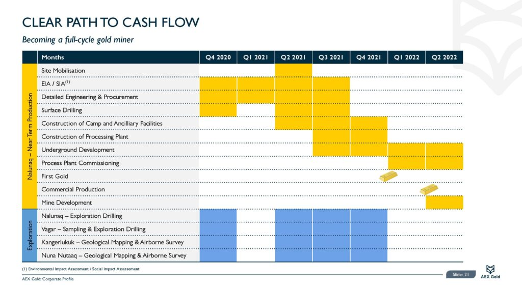 Aex Gold Corporate Presentation Feb 21 Final Page 21